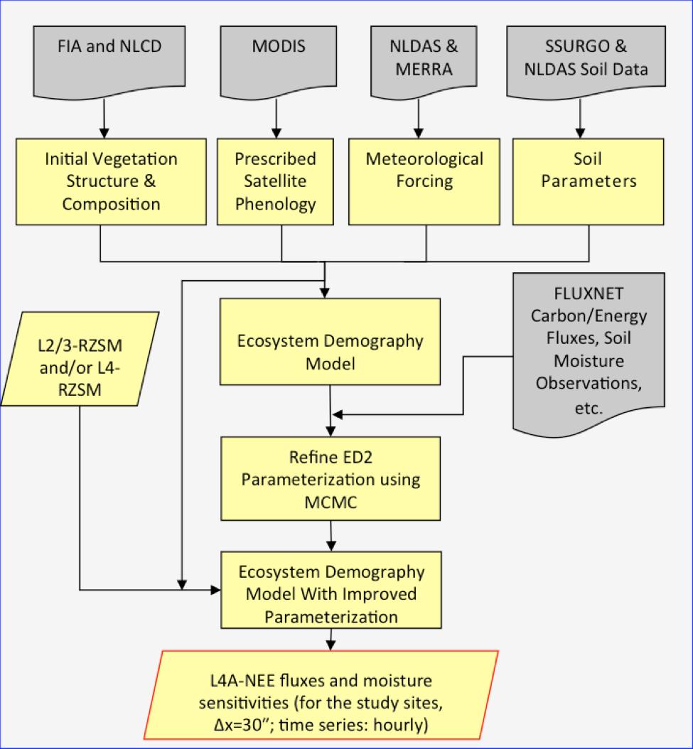 modulates flow diagram describing - HD975×1054